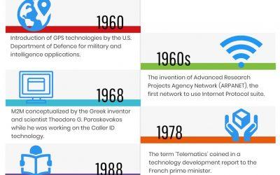 A brief history of Telematics